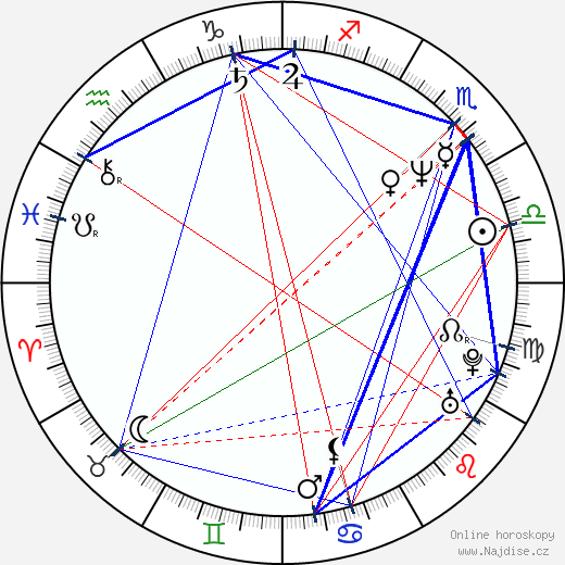 Ilkka Vainio wikipedie wiki 2019, 2020 horoskop