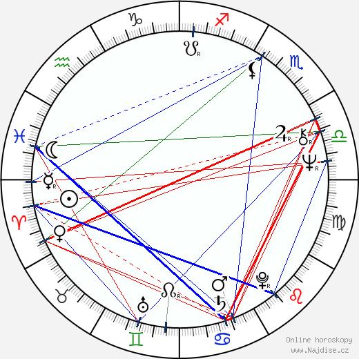 Ilkka Vanne wikipedie wiki 2018, 2019 horoskop