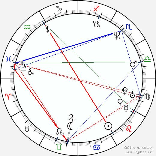 Illeana Douglas wikipedie wiki 2019, 2020 horoskop