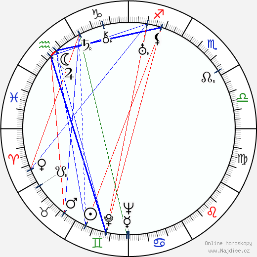 Ilmari Harki wikipedie wiki 2019, 2020 horoskop
