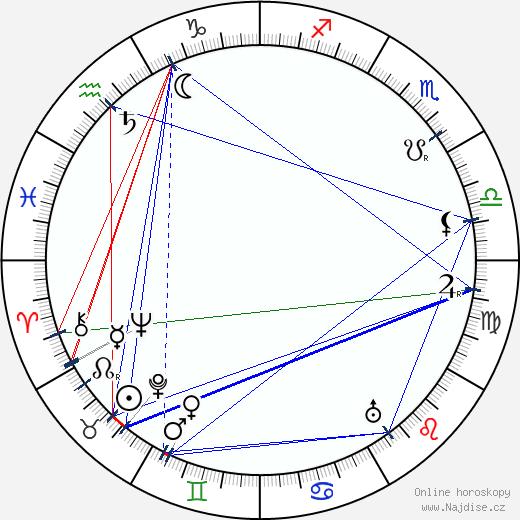 Ilmari Kianto wikipedie wiki 2018, 2019 horoskop