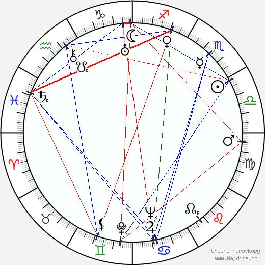 Ilmari Unho wikipedie wiki 2018, 2019 horoskop