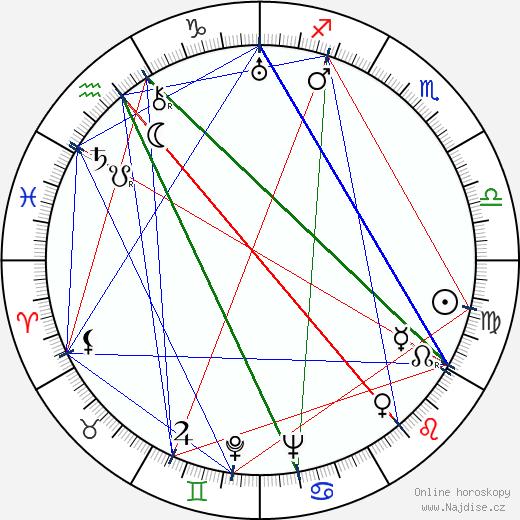 Ilona Kubásková wikipedie wiki 2019, 2020 horoskop