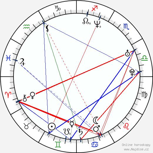 Ilona Ostrowska wikipedie wiki 2019, 2020 horoskop