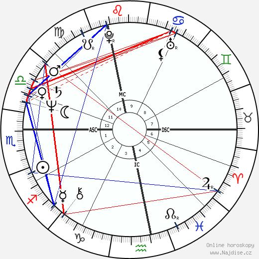 Ilona Staller wikipedie wiki 2017, 2018 horoskop