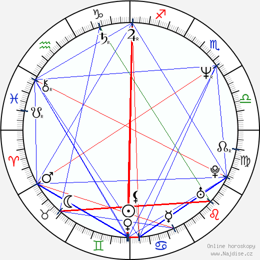 Ilona Svobodová wikipedie wiki 2018, 2019 horoskop