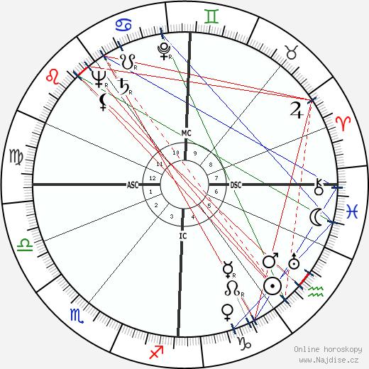 Ilya Prigogine wikipedie wiki 2017, 2018 horoskop