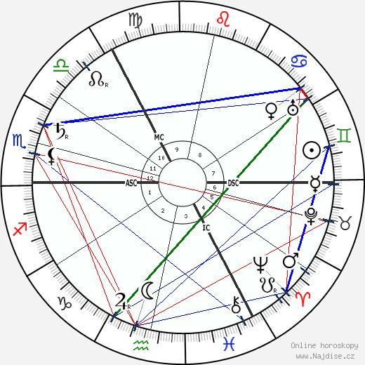 Ilja Tolstoj wikipedie wiki 2018, 2019 horoskop
