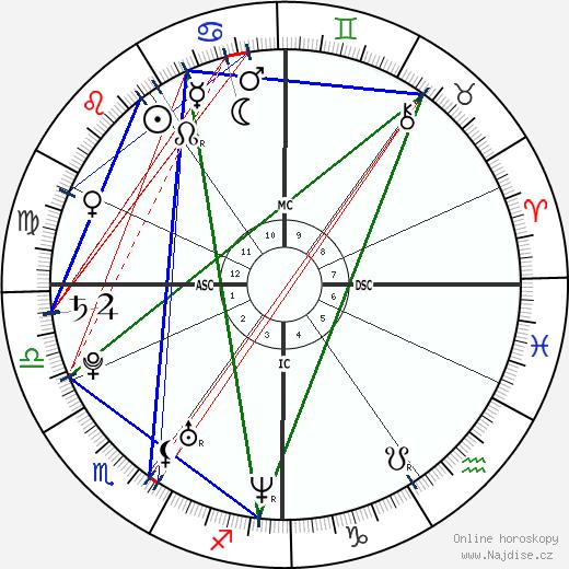 Imad Ibn Ziaten wikipedie wiki 2018, 2019 horoskop