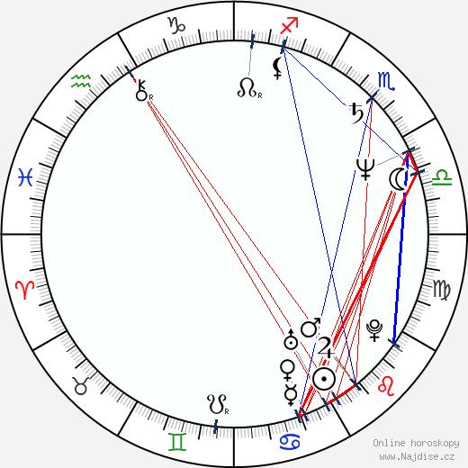 Iman wikipedie wiki 2019, 2020 horoskop