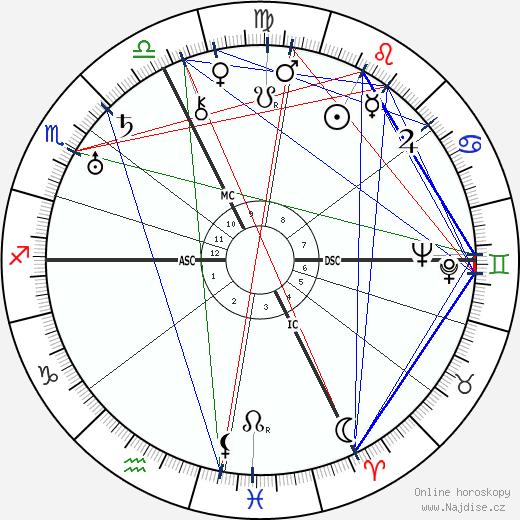 Imma von Bodmershof wikipedie wiki 2019, 2020 horoskop