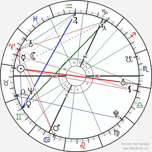 Immanuel Kant wikipedie wiki 2019, 2020 horoskop