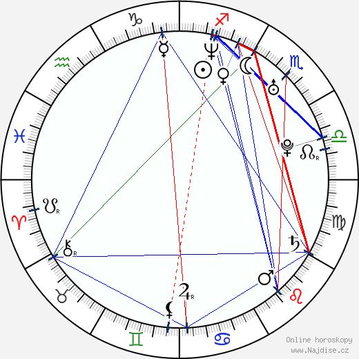 Imogen Heap wikipedie wiki 2018, 2019 horoskop