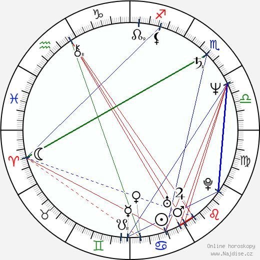 Imola Gáspár wikipedie wiki 2018, 2019 horoskop