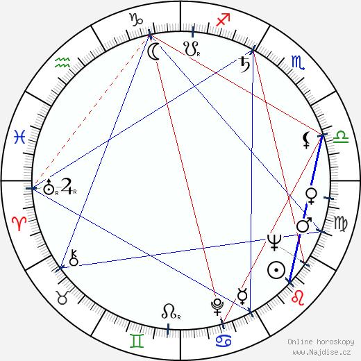 Imre Surányi wikipedie wiki 2020, 2021 horoskop