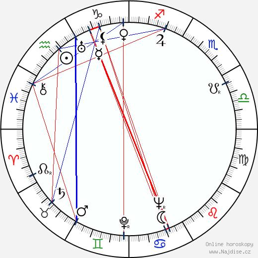 Ina Benita wikipedie wiki 2018, 2019 horoskop