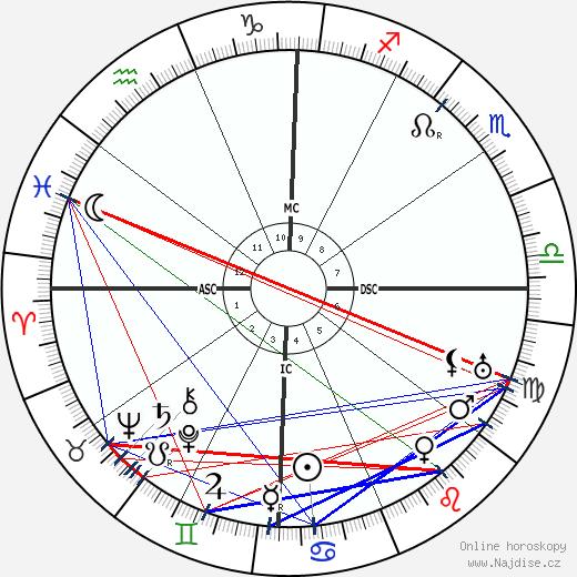 Inayat Khan wikipedie wiki 2018, 2019 horoskop
