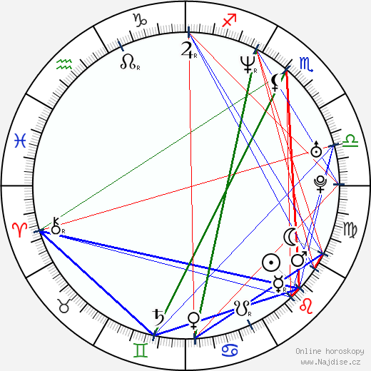 Inday Ba wikipedie wiki 2017, 2018 horoskop