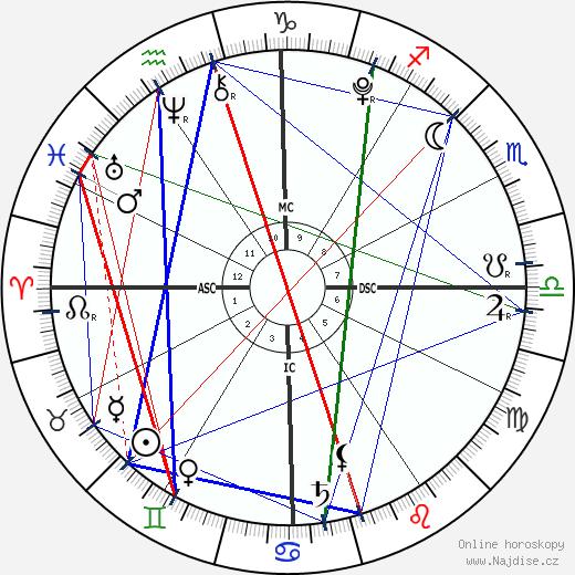 India Rafter wikipedie wiki 2018, 2019 horoskop