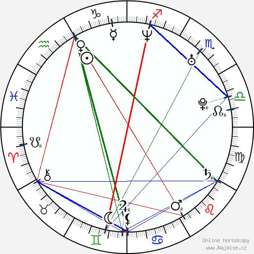 Indy wikipedie wiki 2020, 2021 horoskop
