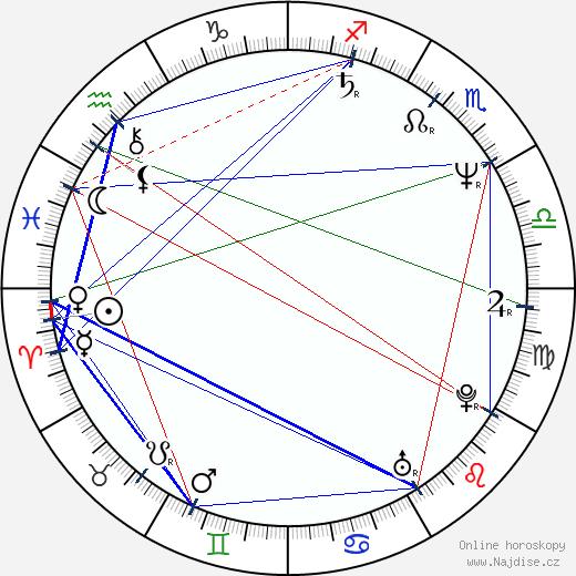 Inés Ayala Sender wikipedie wiki 2017, 2018 horoskop