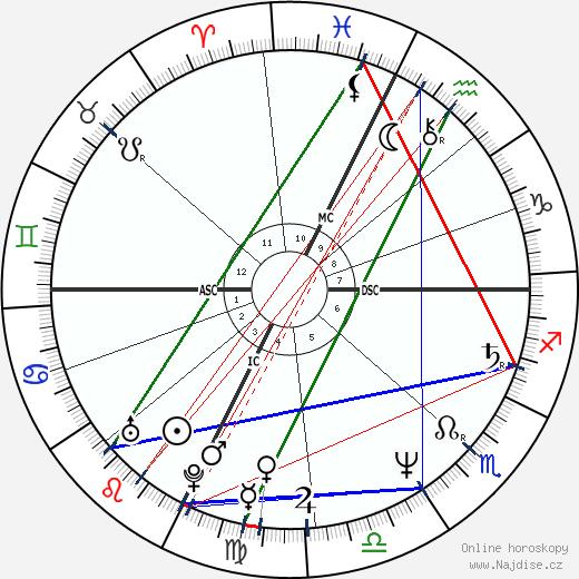 Ines de la Fressange wikipedie wiki 2019, 2020 horoskop