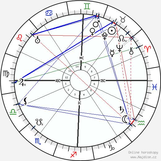 Inessa Armand wikipedie wiki 2019, 2020 horoskop