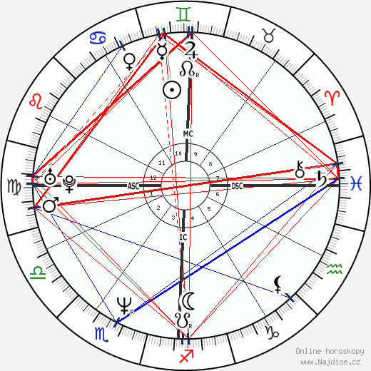 infantka Cristina wikipedie wiki 2020, 2021 horoskop