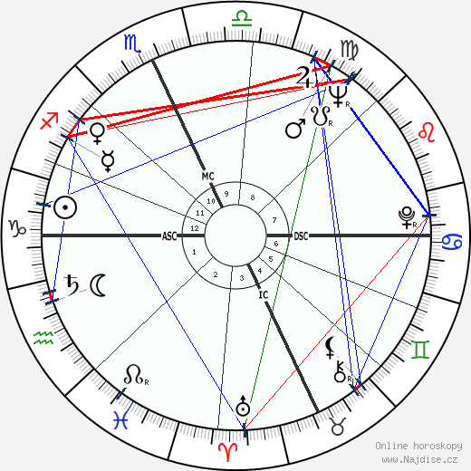Inga Swenson wikipedie wiki 2018, 2019 horoskop