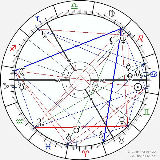 Ingeborg Bachmann wikipedie wiki 2018, 2019 horoskop