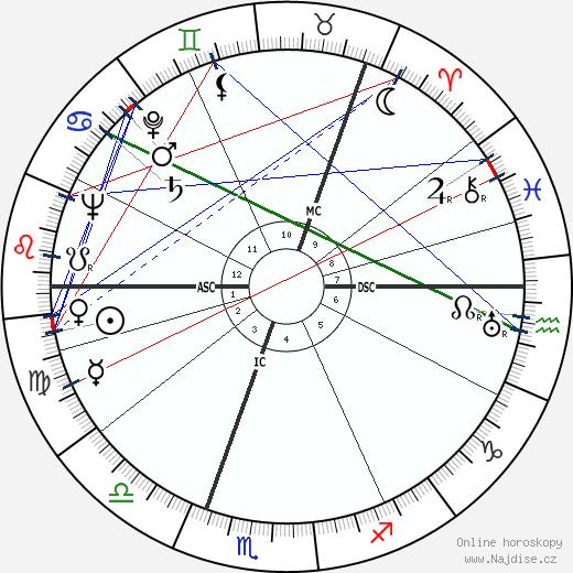 Ingrid Bergman wikipedie wiki 2020, 2021 horoskop