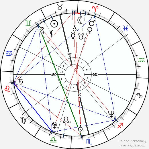 Ingrid Canoletti wikipedie wiki 2018, 2019 horoskop