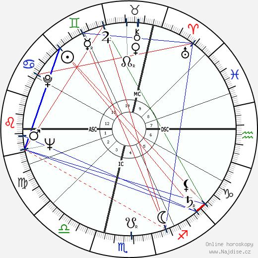 Ingrid Haebler wikipedie wiki 2018, 2019 horoskop
