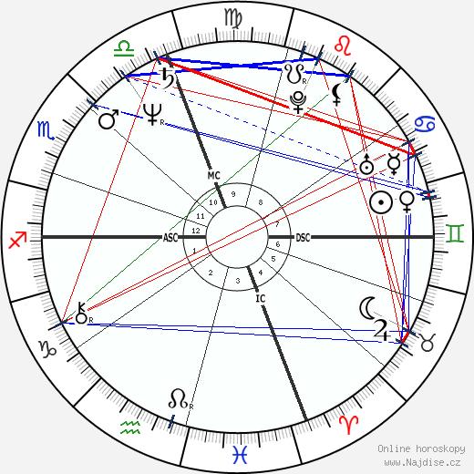 Ingrid Rossellini wikipedie wiki 2018, 2019 horoskop