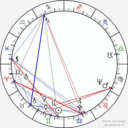 Ingrid van Bergen wikipedie wiki 2020, 2021 horoskop