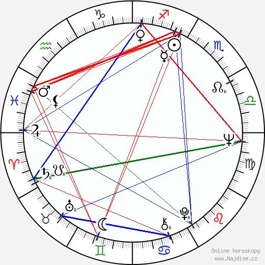 Inka Čekanová wikipedie wiki 2017, 2018 horoskop