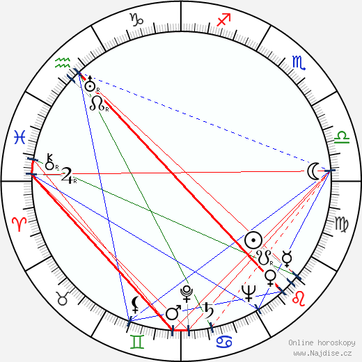 Inka Zemánková wikipedie wiki 2019, 2020 horoskop