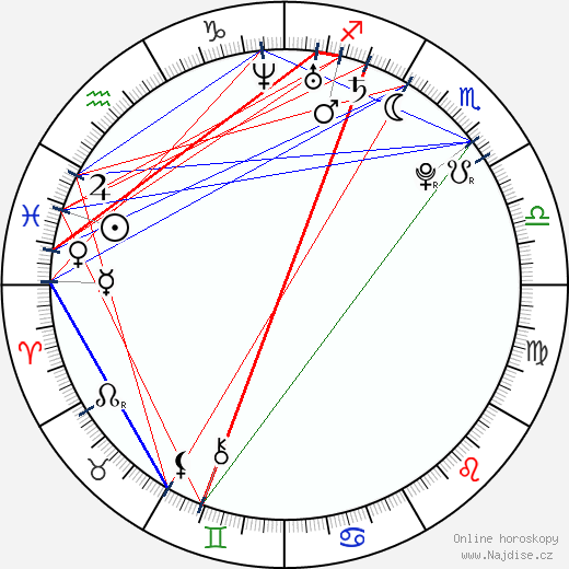 Inna Puhajková wikipedie wiki 2019, 2020 horoskop