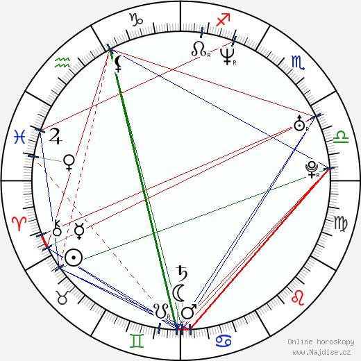 Innis Casey wikipedie wiki 2019, 2020 horoskop