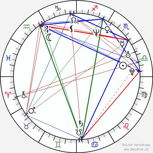 Ioan Gruffudd wikipedie wiki 2020, 2021 horoskop