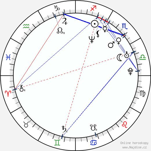 Ioana Ana Macaria wikipedie wiki 2018, 2019 horoskop