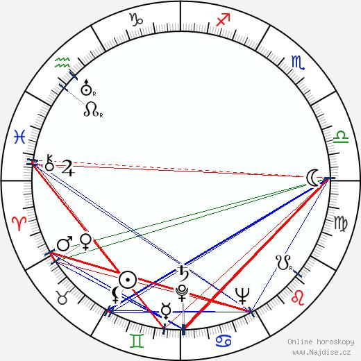 Ioana Ciomartan wikipedie wiki 2018, 2019 horoskop