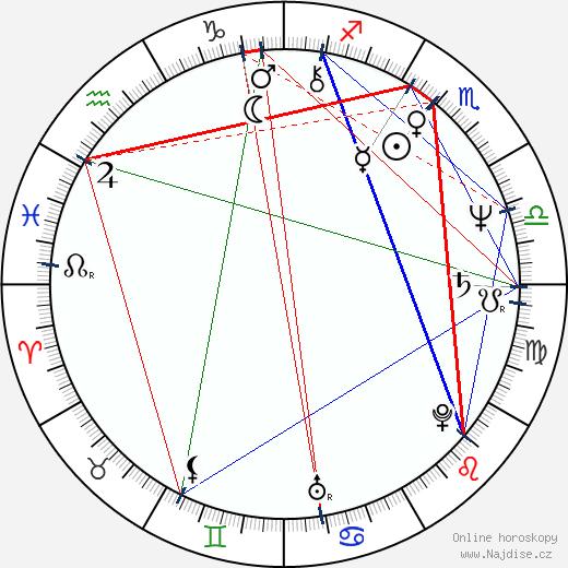 Ioana Craciunescu wikipedie wiki 2017, 2018 horoskop