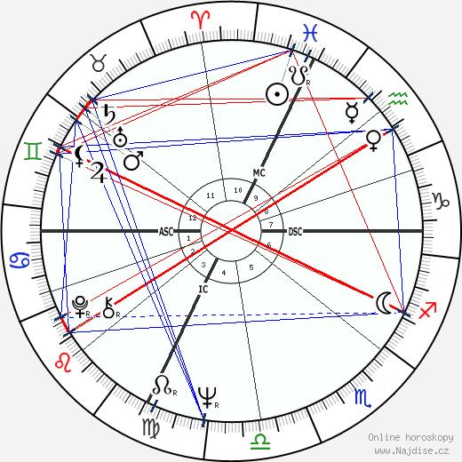 Ion Caramitru wikipedie wiki 2020, 2021 horoskop