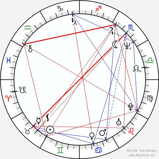 Ionel Mihailescu wikipedie wiki 2018, 2019 horoskop
