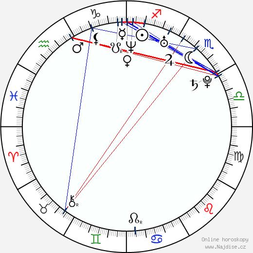 Ionut Grama wikipedie wiki 2018, 2019 horoskop