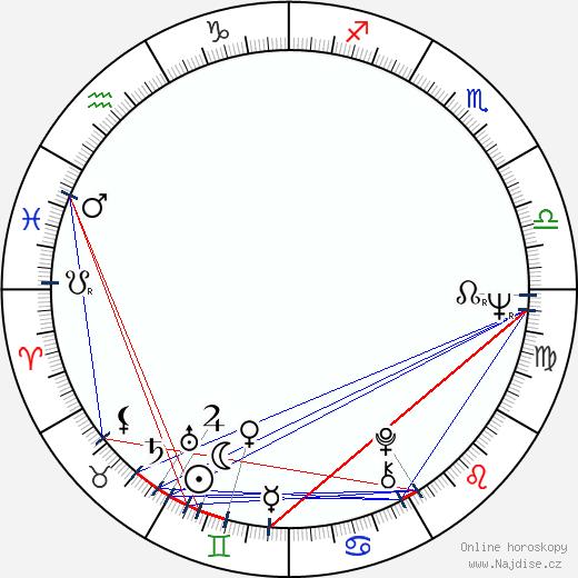 Iosif Demian wikipedie wiki 2019, 2020 horoskop