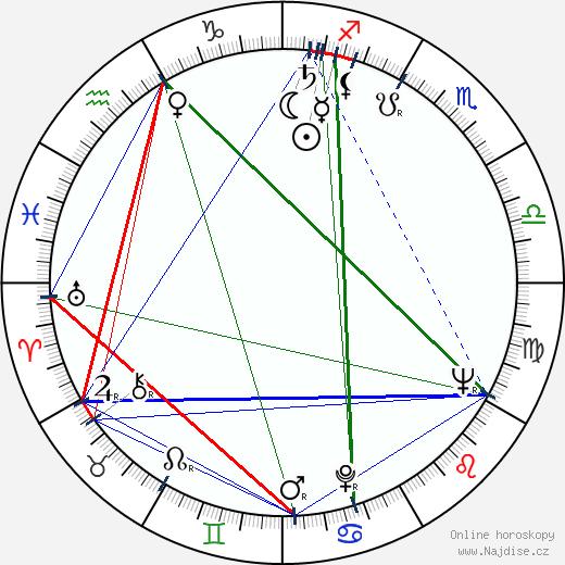 Iosif Douksha wikipedie wiki 2018, 2019 horoskop