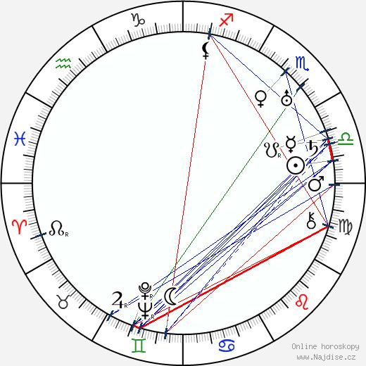 Ip Man wikipedie wiki 2020, 2021 horoskop