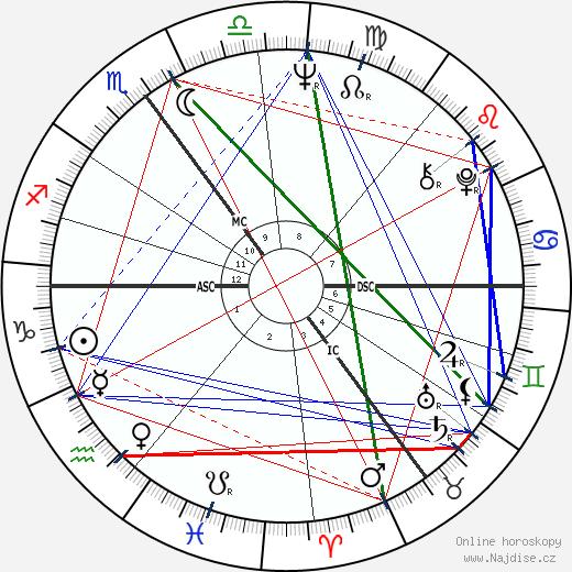 Ira Gertrud Vieth wikipedie wiki 2018, 2019 horoskop